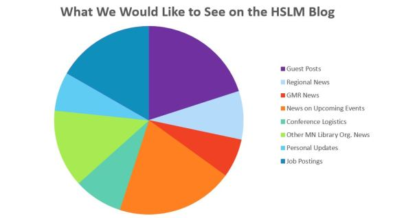 hslm survey results